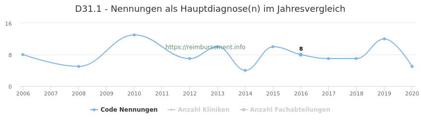 D31.1 Nennungen in der Hauptdiagnose und Anzahl der einsetzenden Kliniken, Fachabteilungen pro Jahr