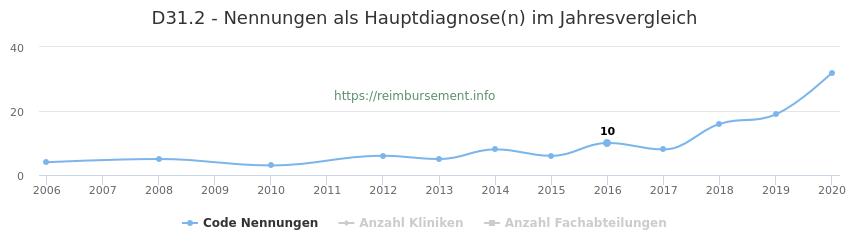 D31.2 Nennungen in der Hauptdiagnose und Anzahl der einsetzenden Kliniken, Fachabteilungen pro Jahr