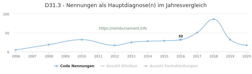 D31.3 Nennungen in der Hauptdiagnose und Anzahl der einsetzenden Kliniken, Fachabteilungen pro Jahr