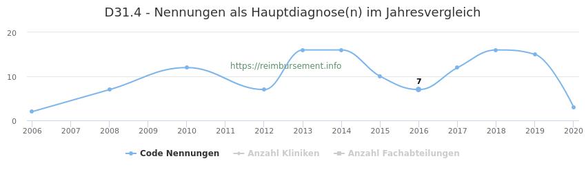 D31.4 Nennungen in der Hauptdiagnose und Anzahl der einsetzenden Kliniken, Fachabteilungen pro Jahr