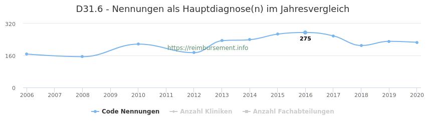 D31.6 Nennungen in der Hauptdiagnose und Anzahl der einsetzenden Kliniken, Fachabteilungen pro Jahr