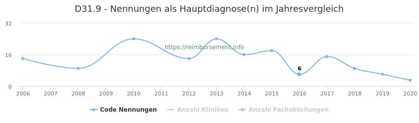 D31.9 Nennungen in der Hauptdiagnose und Anzahl der einsetzenden Kliniken, Fachabteilungen pro Jahr