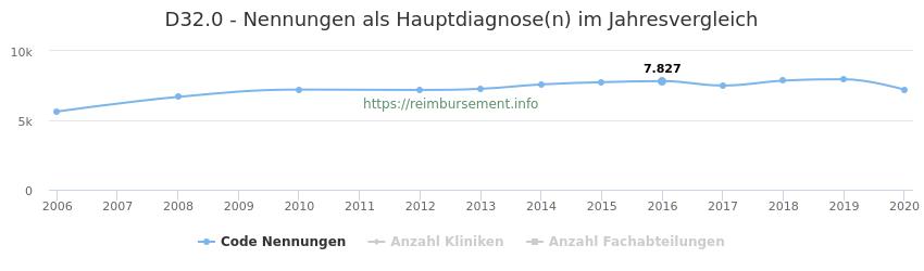 D32.0 Nennungen in der Hauptdiagnose und Anzahl der einsetzenden Kliniken, Fachabteilungen pro Jahr