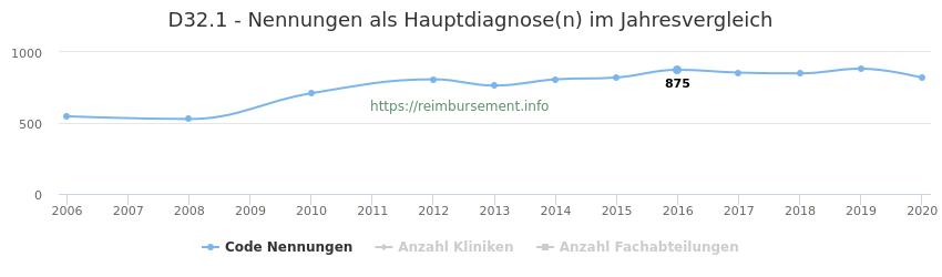 D32.1 Nennungen in der Hauptdiagnose und Anzahl der einsetzenden Kliniken, Fachabteilungen pro Jahr