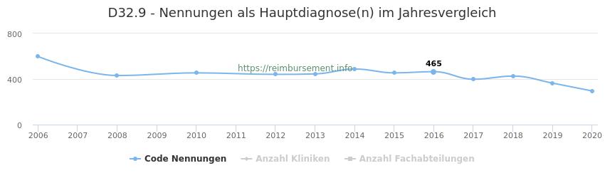 D32.9 Nennungen in der Hauptdiagnose und Anzahl der einsetzenden Kliniken, Fachabteilungen pro Jahr