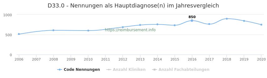 D33.0 Nennungen in der Hauptdiagnose und Anzahl der einsetzenden Kliniken, Fachabteilungen pro Jahr
