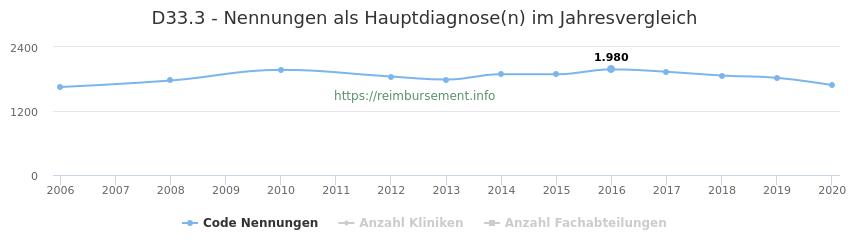 D33.3 Nennungen in der Hauptdiagnose und Anzahl der einsetzenden Kliniken, Fachabteilungen pro Jahr