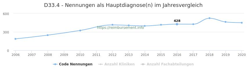 D33.4 Nennungen in der Hauptdiagnose und Anzahl der einsetzenden Kliniken, Fachabteilungen pro Jahr