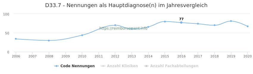 D33.7 Nennungen in der Hauptdiagnose und Anzahl der einsetzenden Kliniken, Fachabteilungen pro Jahr