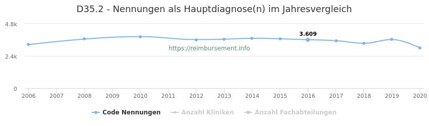 D35.2 Nennungen in der Hauptdiagnose und Anzahl der einsetzenden Kliniken, Fachabteilungen pro Jahr