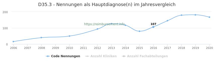 D35.3 Nennungen in der Hauptdiagnose und Anzahl der einsetzenden Kliniken, Fachabteilungen pro Jahr