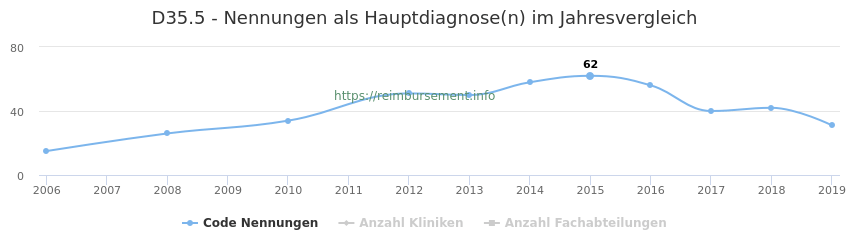 D35.5 Nennungen in der Hauptdiagnose und Anzahl der einsetzenden Kliniken, Fachabteilungen pro Jahr