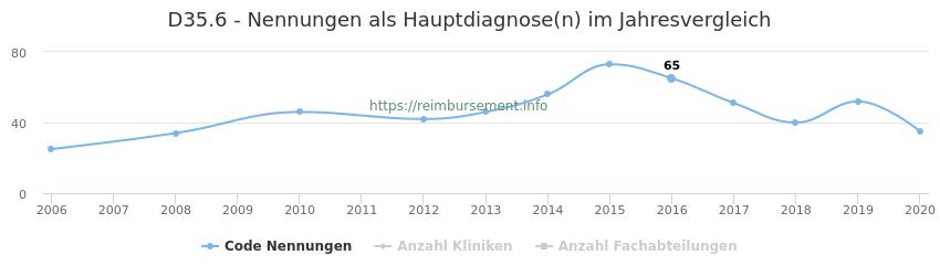 D35.6 Nennungen in der Hauptdiagnose und Anzahl der einsetzenden Kliniken, Fachabteilungen pro Jahr