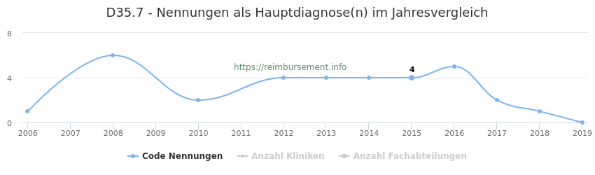 D35.7 Nennungen in der Hauptdiagnose und Anzahl der einsetzenden Kliniken, Fachabteilungen pro Jahr