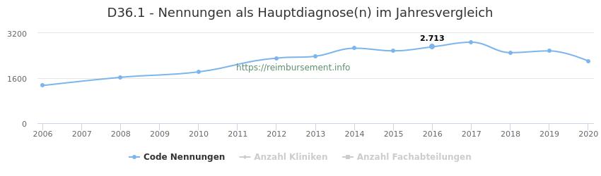 D36.1 Nennungen in der Hauptdiagnose und Anzahl der einsetzenden Kliniken, Fachabteilungen pro Jahr