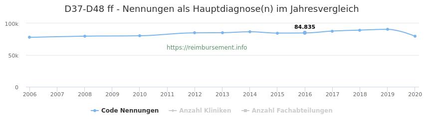 D37-D48 Nennungen, laut Qualitätsbericht, in der Hauptdiagnose und Anzahl der einsetzenden Kliniken, Fachabteilungen pro Jahr