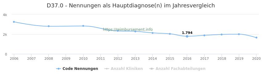 D37.0 Nennungen in der Hauptdiagnose und Anzahl der einsetzenden Kliniken, Fachabteilungen pro Jahr