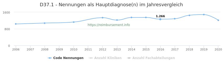 D37.1 Nennungen in der Hauptdiagnose und Anzahl der einsetzenden Kliniken, Fachabteilungen pro Jahr