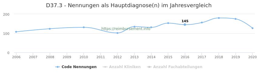D37.3 Nennungen in der Hauptdiagnose und Anzahl der einsetzenden Kliniken, Fachabteilungen pro Jahr