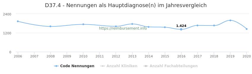 D37.4 Nennungen in der Hauptdiagnose und Anzahl der einsetzenden Kliniken, Fachabteilungen pro Jahr