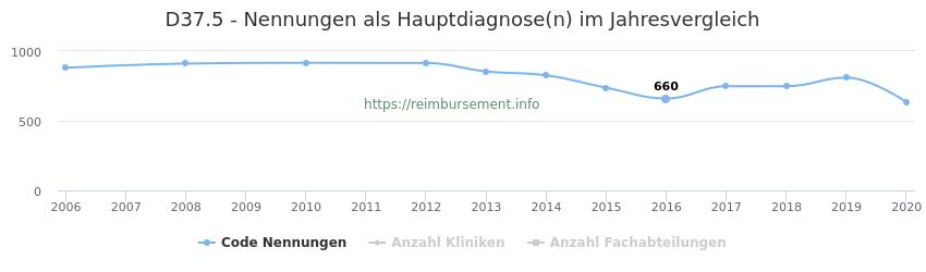 D37.5 Nennungen in der Hauptdiagnose und Anzahl der einsetzenden Kliniken, Fachabteilungen pro Jahr