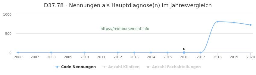 D37.78 Nennungen in der Hauptdiagnose und Anzahl der einsetzenden Kliniken, Fachabteilungen pro Jahr