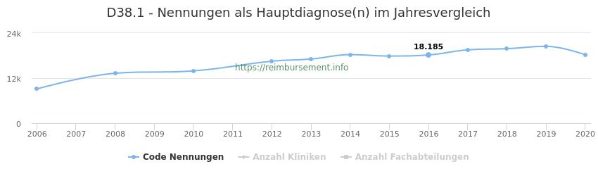 D38.1 Nennungen in der Hauptdiagnose und Anzahl der einsetzenden Kliniken, Fachabteilungen pro Jahr