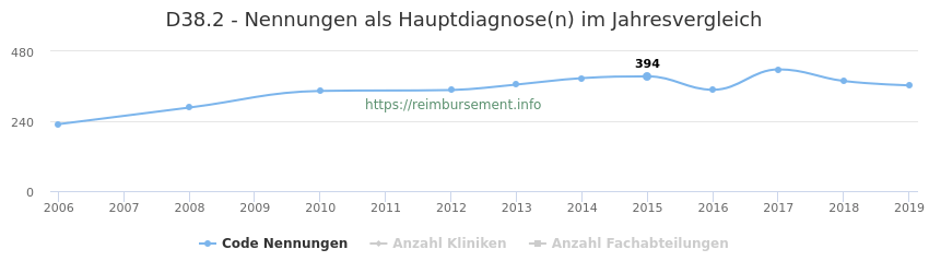 D38.2 Nennungen in der Hauptdiagnose und Anzahl der einsetzenden Kliniken, Fachabteilungen pro Jahr
