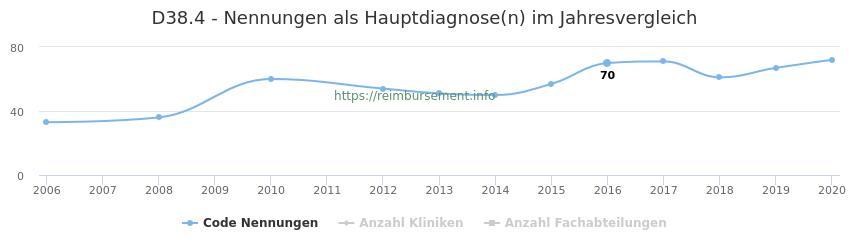 D38.4 Nennungen in der Hauptdiagnose und Anzahl der einsetzenden Kliniken, Fachabteilungen pro Jahr
