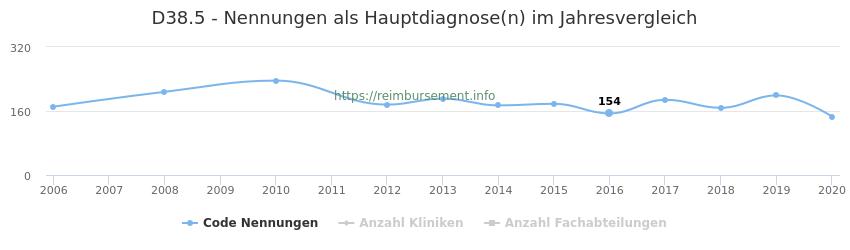 D38.5 Nennungen in der Hauptdiagnose und Anzahl der einsetzenden Kliniken, Fachabteilungen pro Jahr