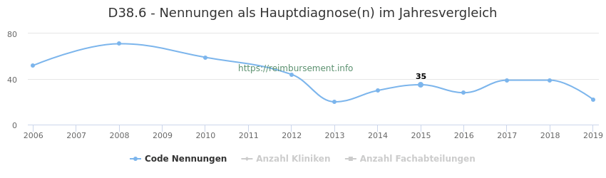 D38.6 Nennungen in der Hauptdiagnose und Anzahl der einsetzenden Kliniken, Fachabteilungen pro Jahr