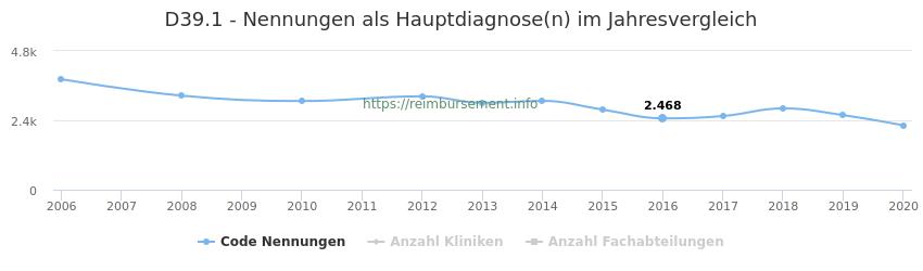 D39.1 Nennungen in der Hauptdiagnose und Anzahl der einsetzenden Kliniken, Fachabteilungen pro Jahr