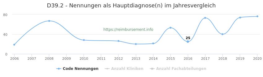 D39.2 Nennungen in der Hauptdiagnose und Anzahl der einsetzenden Kliniken, Fachabteilungen pro Jahr