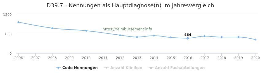 D39.7 Nennungen in der Hauptdiagnose und Anzahl der einsetzenden Kliniken, Fachabteilungen pro Jahr