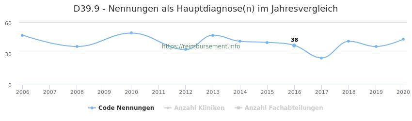 D39.9 Nennungen in der Hauptdiagnose und Anzahl der einsetzenden Kliniken, Fachabteilungen pro Jahr