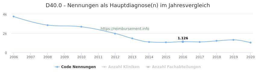 D40.0 Nennungen in der Hauptdiagnose und Anzahl der einsetzenden Kliniken, Fachabteilungen pro Jahr