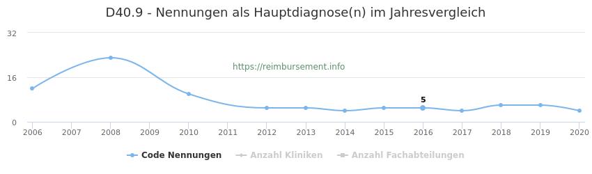 D40.9 Nennungen in der Hauptdiagnose und Anzahl der einsetzenden Kliniken, Fachabteilungen pro Jahr