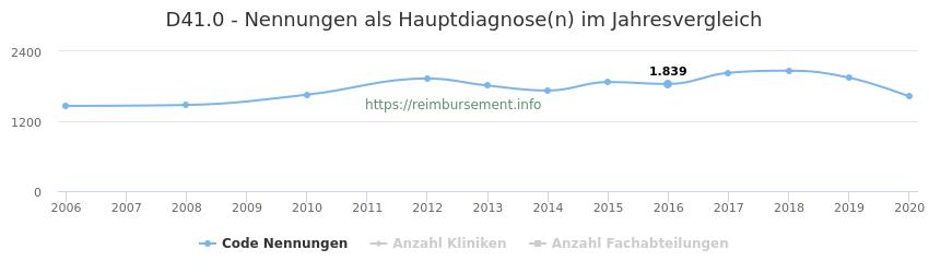 D41.0 Nennungen in der Hauptdiagnose und Anzahl der einsetzenden Kliniken, Fachabteilungen pro Jahr