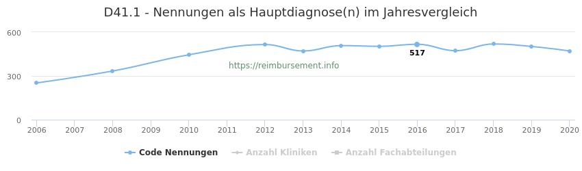 D41.1 Nennungen in der Hauptdiagnose und Anzahl der einsetzenden Kliniken, Fachabteilungen pro Jahr