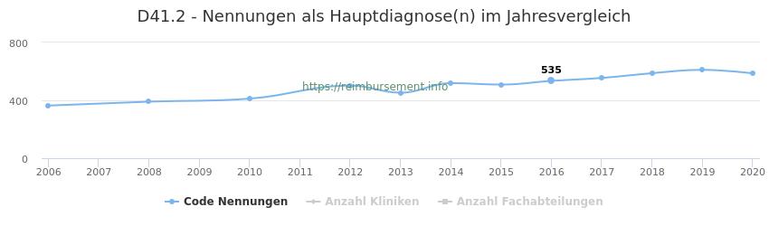 D41.2 Nennungen in der Hauptdiagnose und Anzahl der einsetzenden Kliniken, Fachabteilungen pro Jahr