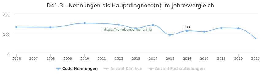 D41.3 Nennungen in der Hauptdiagnose und Anzahl der einsetzenden Kliniken, Fachabteilungen pro Jahr