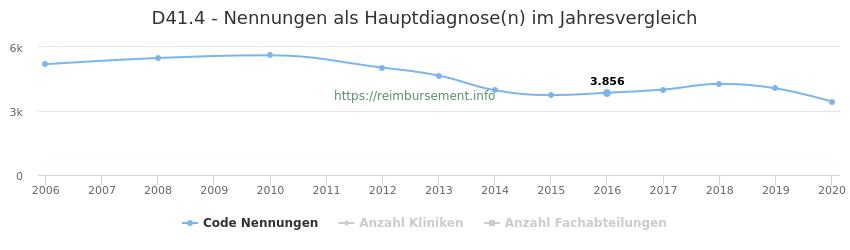 D41.4 Nennungen in der Hauptdiagnose und Anzahl der einsetzenden Kliniken, Fachabteilungen pro Jahr