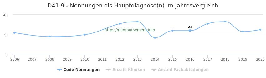 D41.9 Nennungen in der Hauptdiagnose und Anzahl der einsetzenden Kliniken, Fachabteilungen pro Jahr
