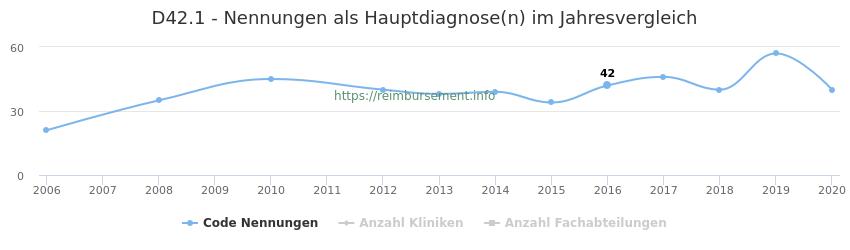D42.1 Nennungen in der Hauptdiagnose und Anzahl der einsetzenden Kliniken, Fachabteilungen pro Jahr
