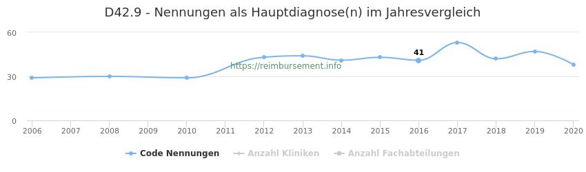 D42.9 Nennungen in der Hauptdiagnose und Anzahl der einsetzenden Kliniken, Fachabteilungen pro Jahr