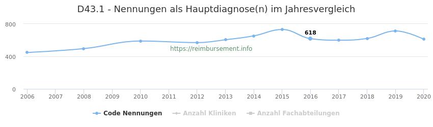 D43.1 Nennungen in der Hauptdiagnose und Anzahl der einsetzenden Kliniken, Fachabteilungen pro Jahr