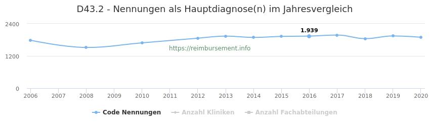 D43.2 Nennungen in der Hauptdiagnose und Anzahl der einsetzenden Kliniken, Fachabteilungen pro Jahr