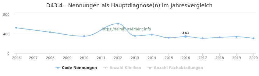 D43.4 Nennungen in der Hauptdiagnose und Anzahl der einsetzenden Kliniken, Fachabteilungen pro Jahr