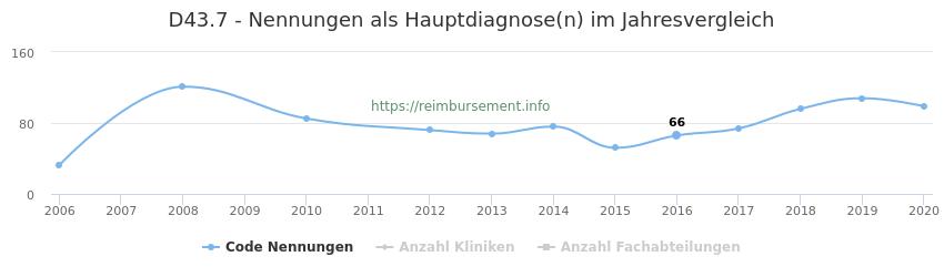 D43.7 Nennungen in der Hauptdiagnose und Anzahl der einsetzenden Kliniken, Fachabteilungen pro Jahr