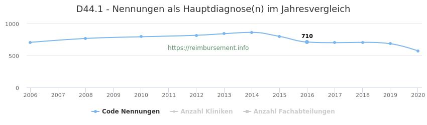 D44.1 Nennungen in der Hauptdiagnose und Anzahl der einsetzenden Kliniken, Fachabteilungen pro Jahr